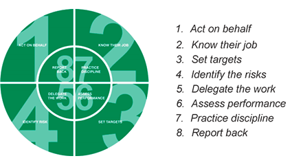 1 act on behalf, 2 Know their job, 3 set targets, 4 identify the risks, 5 delegate the work, 6 assess performance, 7 practice discipline, 8 report back